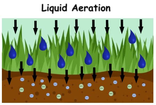 Benefits of Liquid Aeration vs. Mechanical Core Aeration
